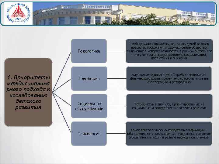 Педагогика 1. Приоритеты междисциплина рного подхода к исследованию детского развития необходимость понимать, как учить