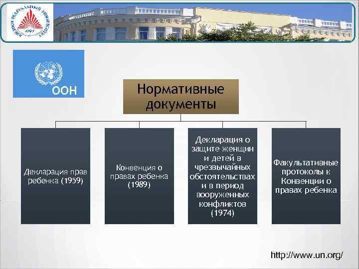 ООН Декларация прав ребенка (1959) Нормативные документы Конвенция о правах ребенка (1989) Декларация о