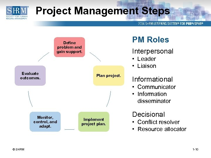 Project Management Steps PM Roles Define problem and gain support. Interpersonal • Leader •