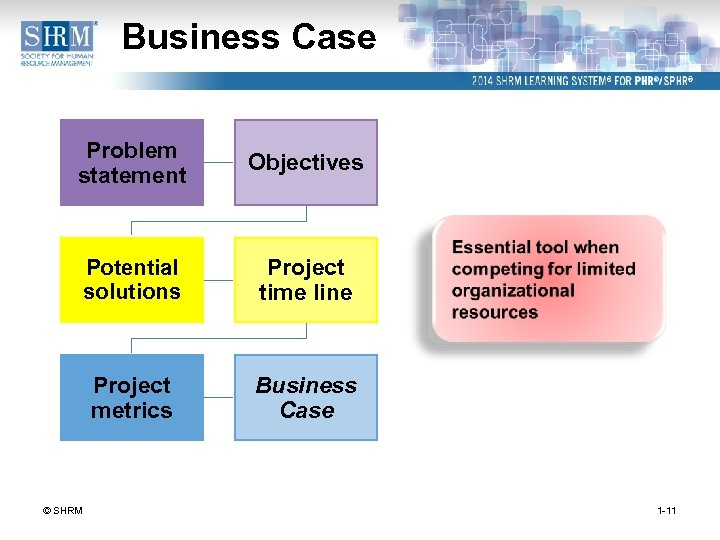 Business Case Problem statement Objectives Potential solutions Project time line Project metrics Business Case