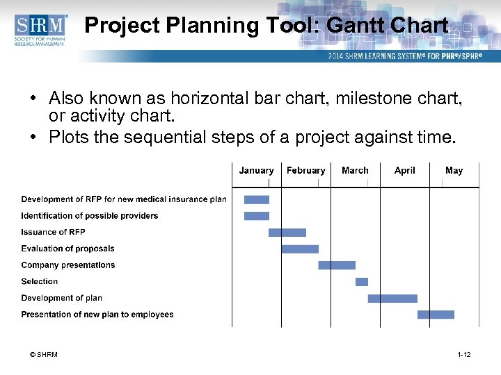 Project Planning Tool: Gantt Chart • Also known as horizontal bar chart, milestone chart,