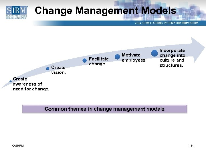 Change Management Models Create vision. Facilitate change. Motivate employees. Incorporate change into culture and