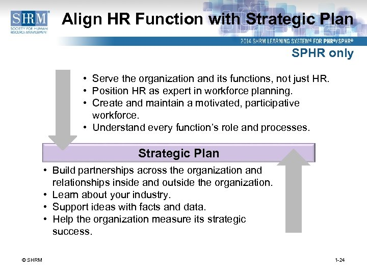 Align HR Function with Strategic Plan SPHR only • Serve the organization and its