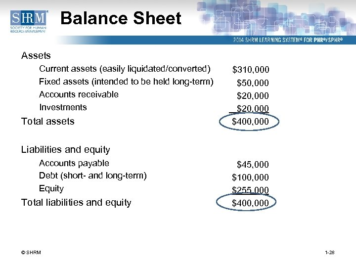 Balance Sheet Assets Current assets (easily liquidated/converted) Fixed assets (intended to be held long-term)