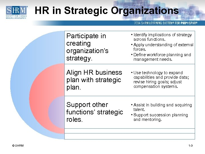 HR in Strategic Organizations Participate in creating organization's strategy. Align HR business plan with