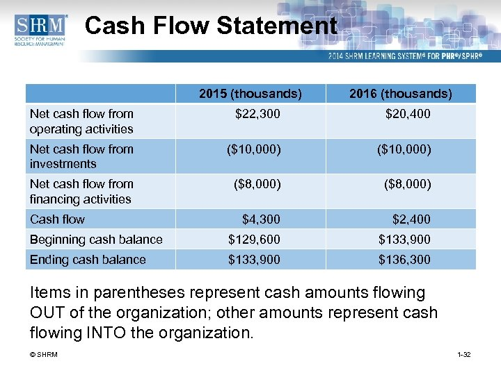 Cash Flow Statement 2015 (thousands) 2016 (thousands) Net cash flow from operating activities $22,