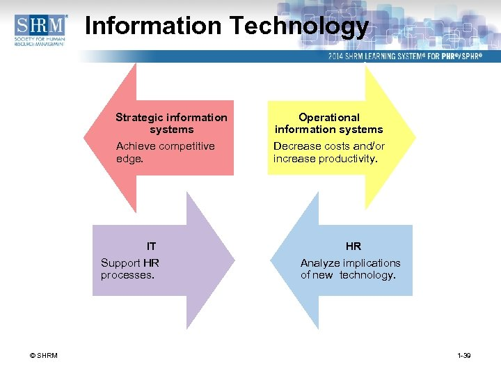 Information Technology Strategic information systems Operational information systems Achieve competitive edge. Decrease costs and/or