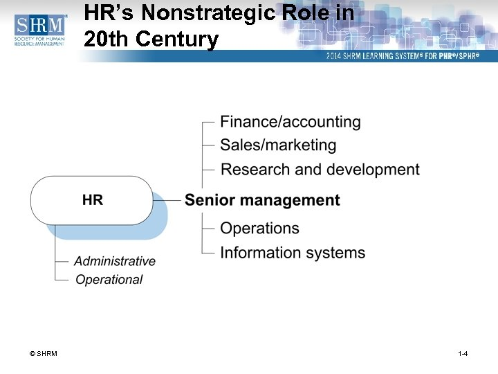 HR's Nonstrategic Role in 20 th Century © SHRM 1 -4