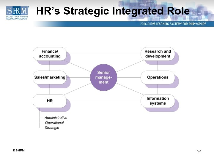 HR's Strategic Integrated Role © SHRM 1 -5