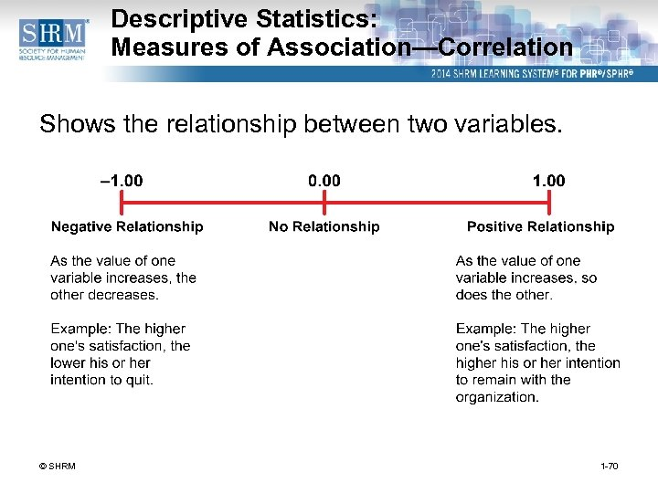 Descriptive Statistics: Measures of Association—Correlation Shows the relationship between two variables. © SHRM 1