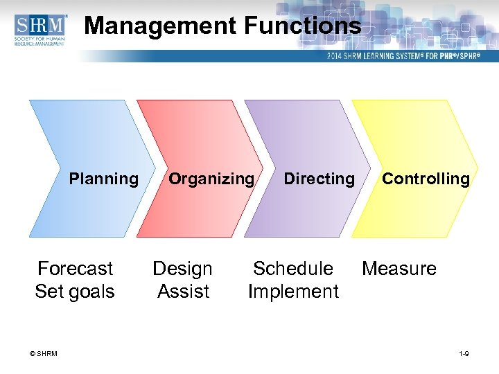 Management Functions Planning Forecast Set goals © SHRM Organizing Design Assist Directing Schedule Implement