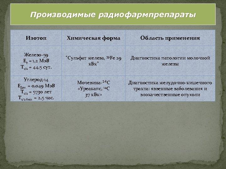 Производимые радиофармпрепараты Изотоп Химическая форма Область применения Железо-59 Eγ = 1, 2 Мэ. В