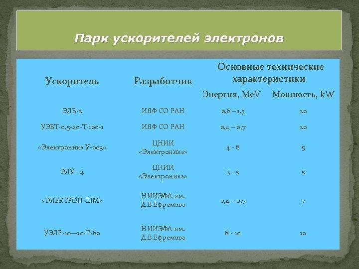Парк ускорителей электронов Ускоритель Разработчик Основные технические характеристики Энергия, Me. V Мощность, k. W