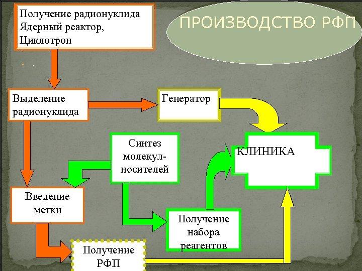Получение радионуклида Ядерный реактор, Циклотрон ПРОИЗВОДСТВО РФП . . Выделение радионуклида Генератор Синтез молекулносителей
