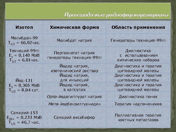 Производимые радиофармпрепараты Изотоп Химическая форма Область применения Молибден-99 Т 1/2 = 66, 02 час.