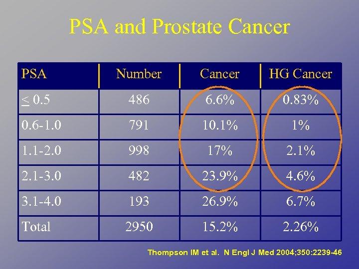 PSA and Prostate Cancer PSA Number Cancer HG Cancer < 0. 5 486 6.