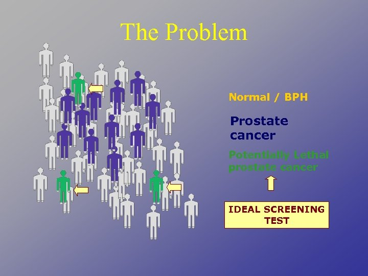 The Problem Normal / BPH Prostate cancer Potentially Lethal prostate cancer IDEAL SCREENING TEST