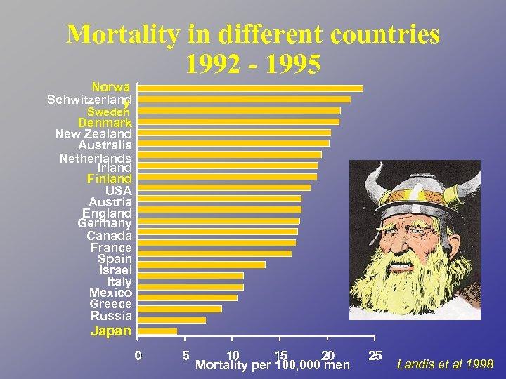 Mortality in different countries 1992 - 1995 Norwa Schwitzerland y Sweden Denmark New Zealand