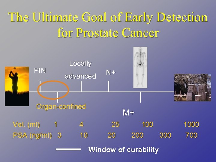 The Ultimate Goal of Early Detection for Prostate Cancer PIN Locally advanced N+ Organ-confined