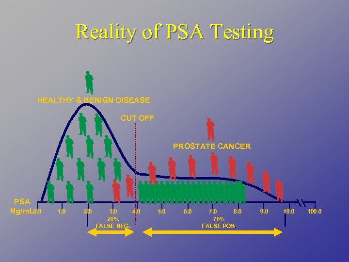 Reality of PSA Testing HEALTHY & BENIGN DISEASE CUT OFF PROSTATE CANCER PSA Ng/m.