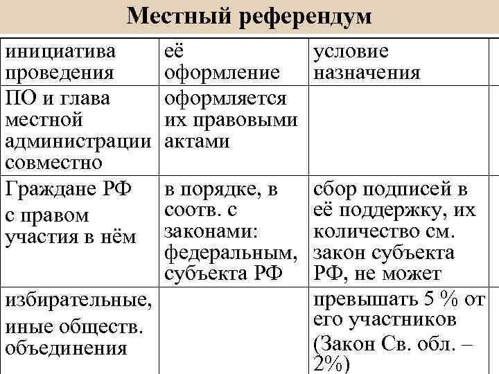 Референдум субъекта рф курсовая работа 162