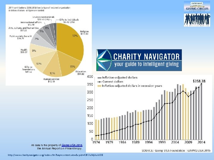 All data is the property of Giving USA 2015, the Annual Report on