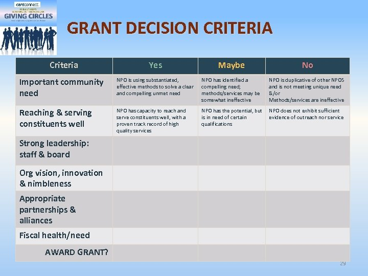 GRANT DECISION CRITERIA Criteria Yes Maybe No Important community need NPO is using substantiated,