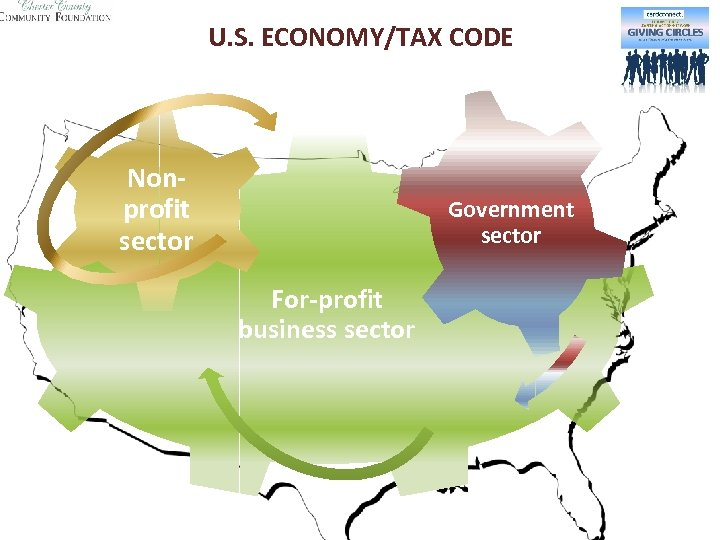 U. S. ECONOMY/TAX CODE Nonprofit sector Government sector For-profit business sector