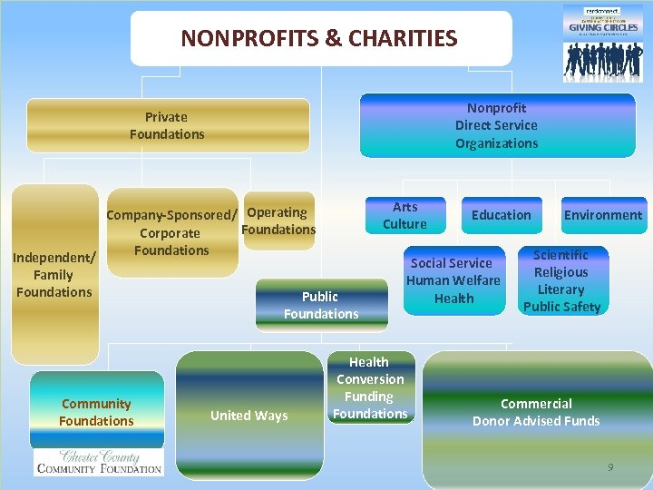 NONPROFITS & CHARITIES Nonprofit Direct Service Organizations Private Foundations Company-Sponsored/ Operating Foundations Corporate Foundations