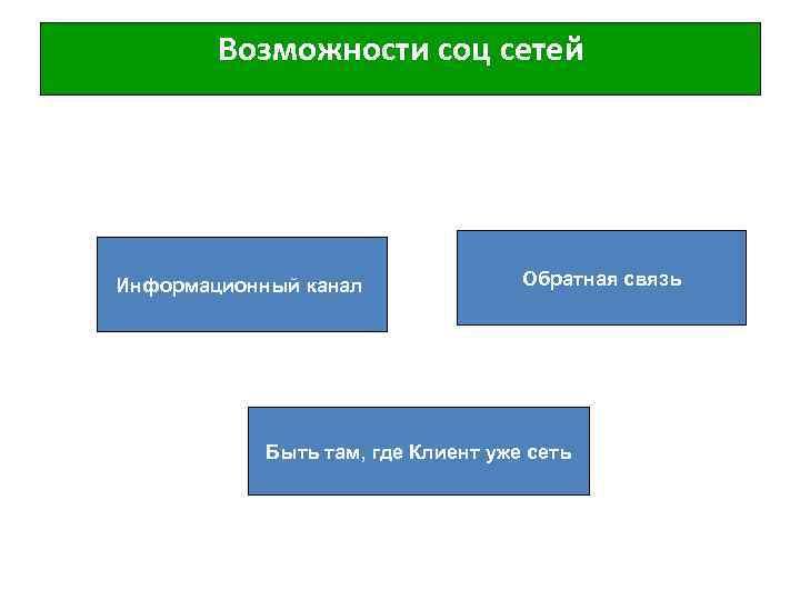 Возможности соц сетей Информационный канал Обратная связь Быть там, где Клиент уже сеть