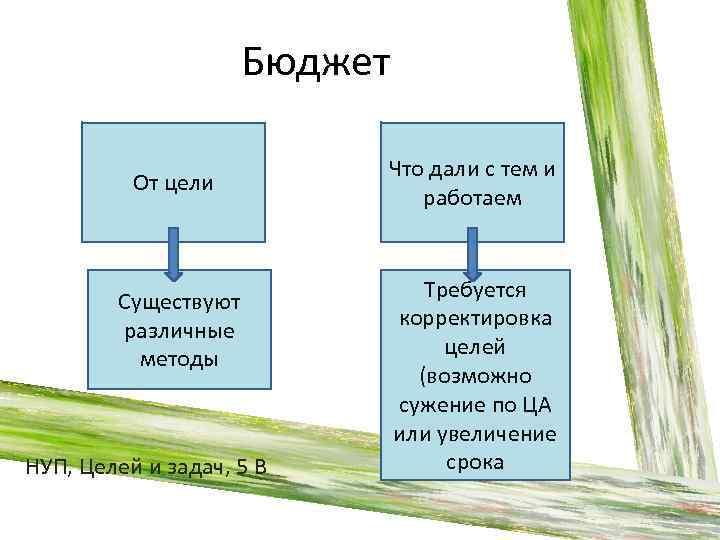 Бюджет От цели Существуют различные методы НУП, Целей и задач, 5 В Что дали