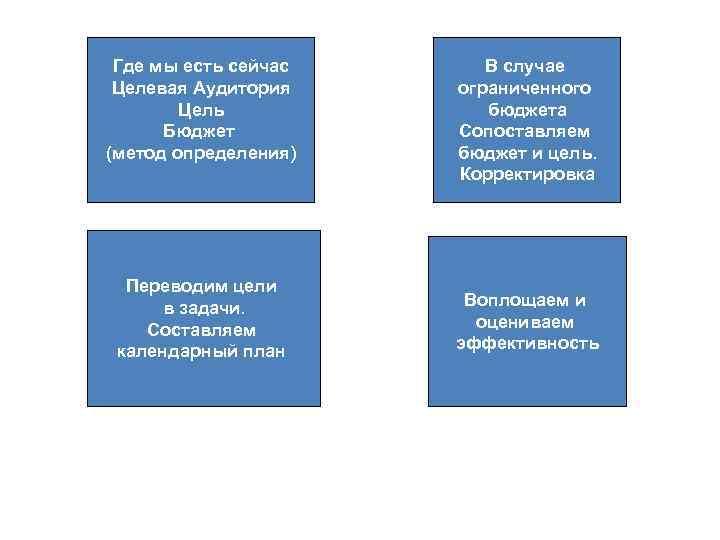 Где мы есть сейчас Целевая Аудитория Цель Бюджет (метод определения) Переводим цели в задачи.