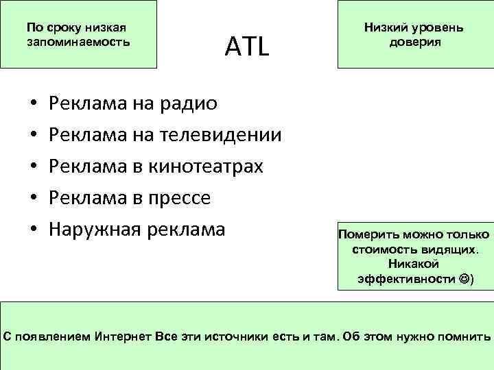 По сроку низкая запоминаемость • • • ATL Реклама на радио Реклама на телевидении