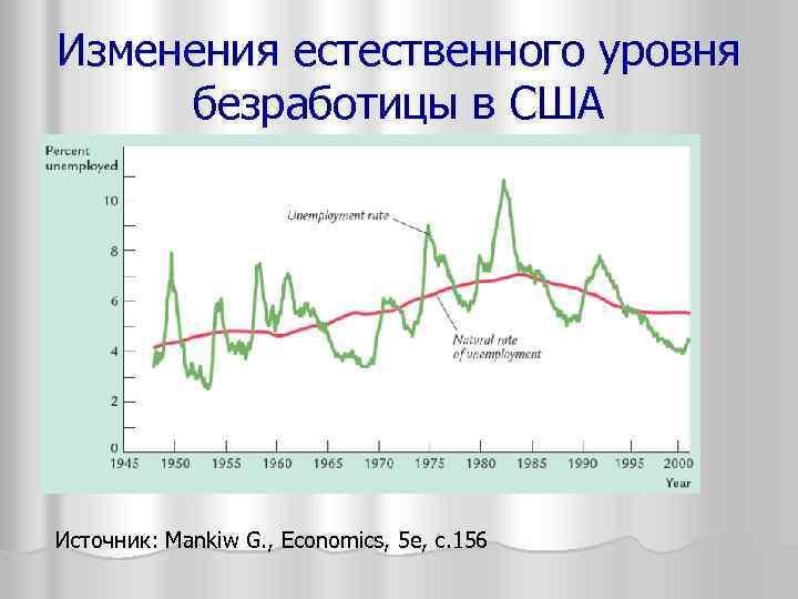 Изменения естественного уровня безработицы в США Источник: Mankiw G. , Economics, 5 е, с.