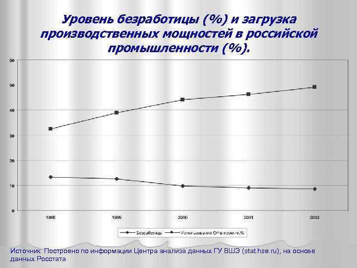 Уровень безработицы (%) и загрузка производственных мощностей в российской промышленности (%). Источник: Построено по