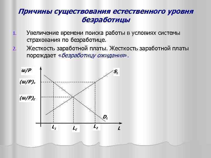 Причины существования естественного уровня безработицы 1. 2. Увеличение времени поиска работы в условиях системы