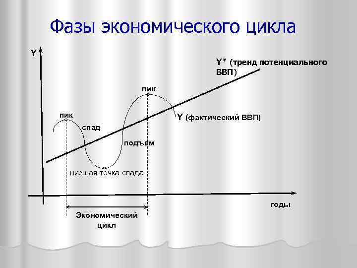 Фазы экономического цикла Y Y ( ٭ тренд потенциального ВВП) пик Y (фактический ВВП)