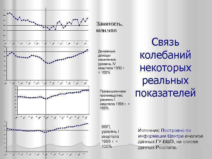 Занятость, млн. чел Денежные доходы населения, уровень IV квартала 1992 г. = 100% Промышленное