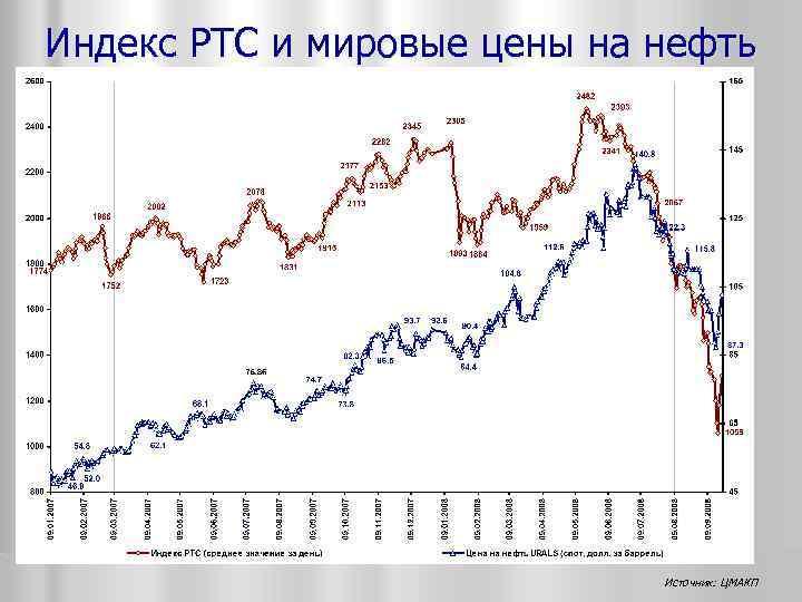 Индекс РТС и мировые цены на нефть Источник: ЦМАКП