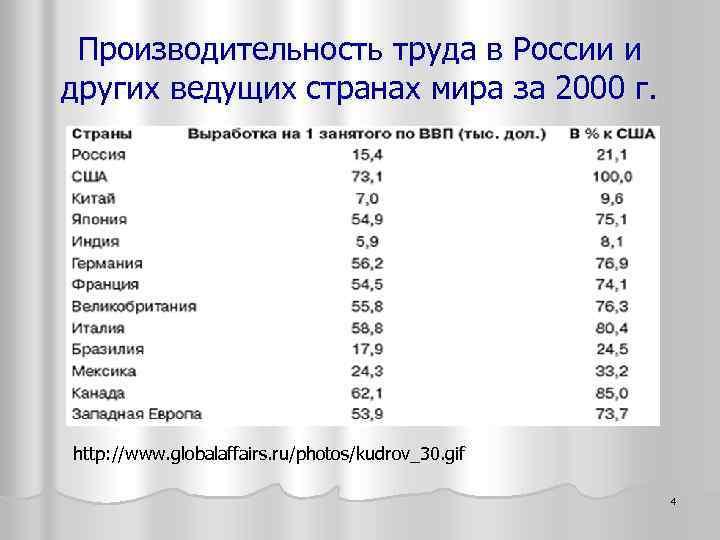 Производительность труда в России и других ведущих странах мира за 2000 г. http: //www.