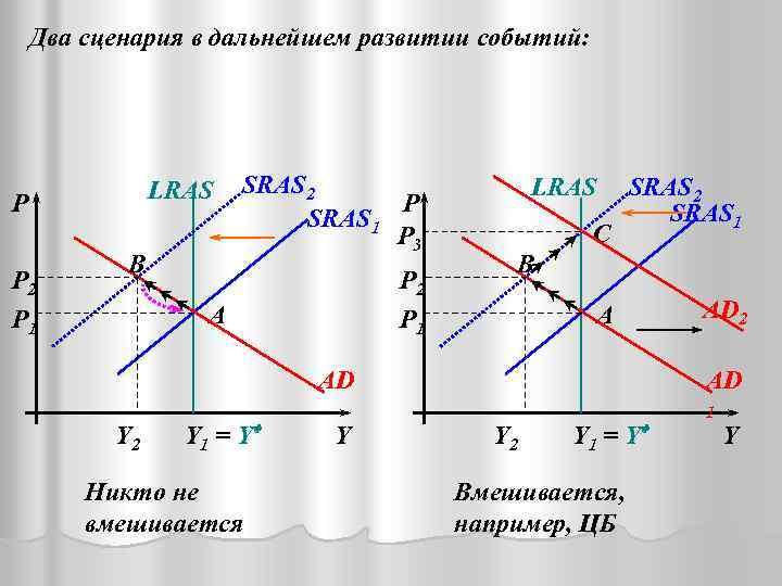 Два сценария в дальнейшем развитии событий: LRAS P P 2 P 1 B SRAS