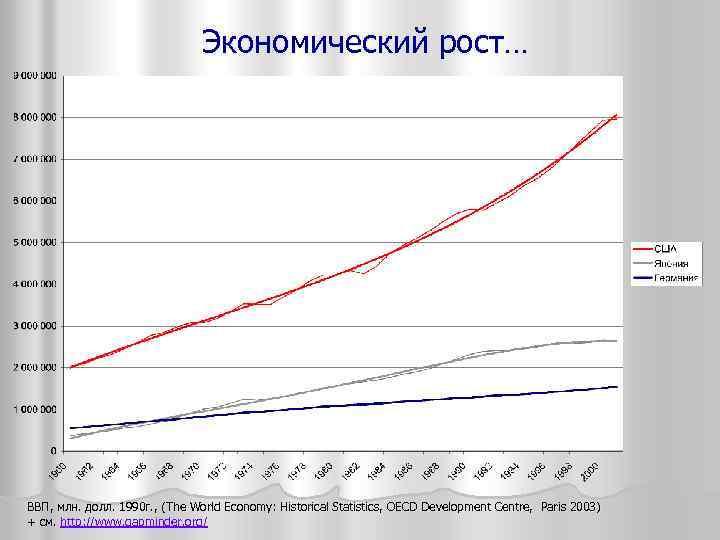 Экономический рост… ВВП, млн. долл. 1990 г. , (The World Economy: Historical Statistics, OECD