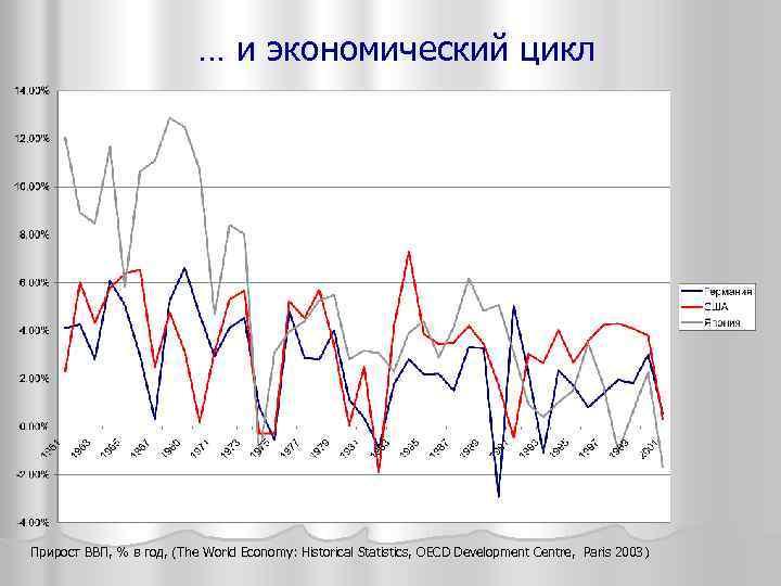 … и экономический цикл Прирост ВВП, % в год, (The World Economy: Historical Statistics,