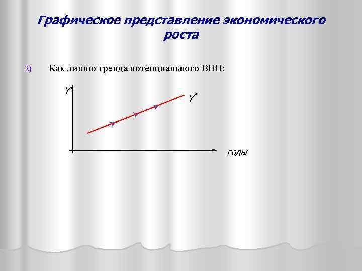 Графическое представление экономического роста 2) Как линию тренда потенциального ВВП: Y Y* годы
