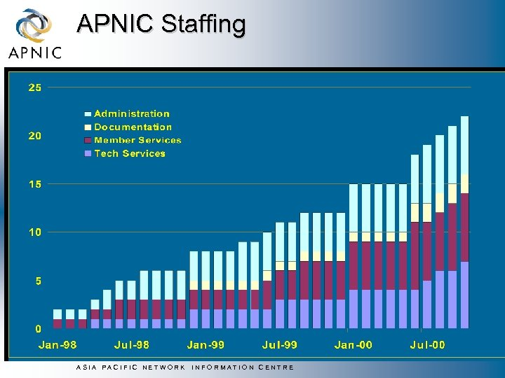 APNIC Staffing ASIA PACIFIC NETWORK INFORMATION CENTRE