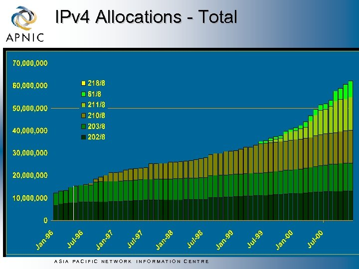 IPv 4 Allocations - Total ASIA PACIFIC NETWORK INFORMATION CENTRE
