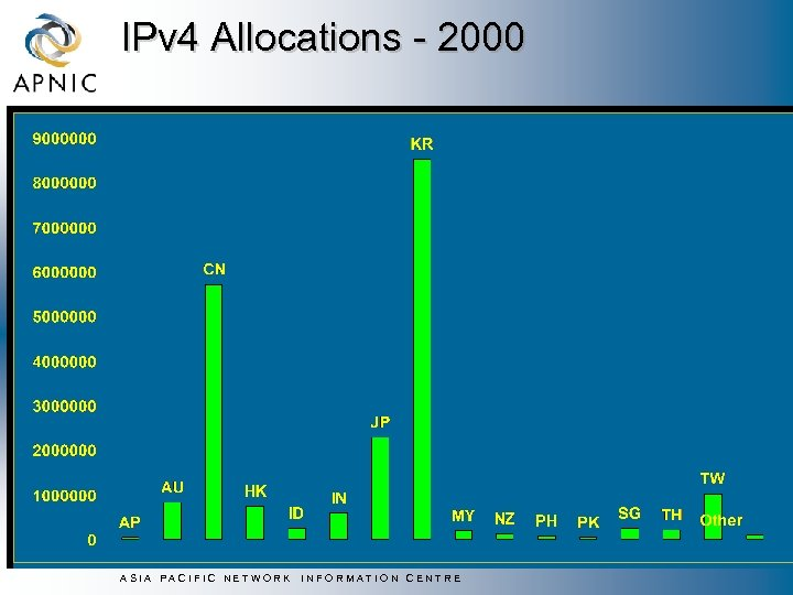IPv 4 Allocations - 2000 ASIA PACIFIC NETWORK INFORMATION CENTRE