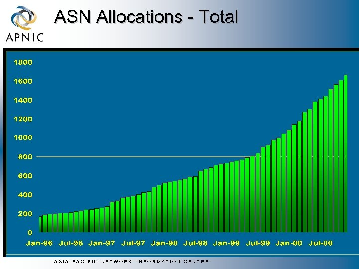 ASN Allocations - Total ASIA PACIFIC NETWORK INFORMATION CENTRE