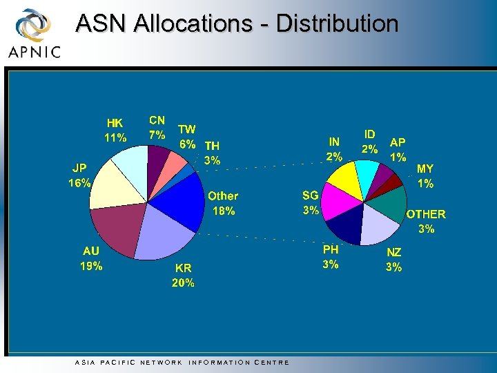 ASN Allocations - Distribution ASIA PACIFIC NETWORK INFORMATION CENTRE