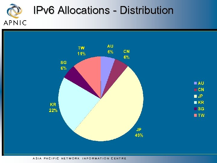 IPv 6 Allocations - Distribution ASIA PACIFIC NETWORK INFORMATION CENTRE